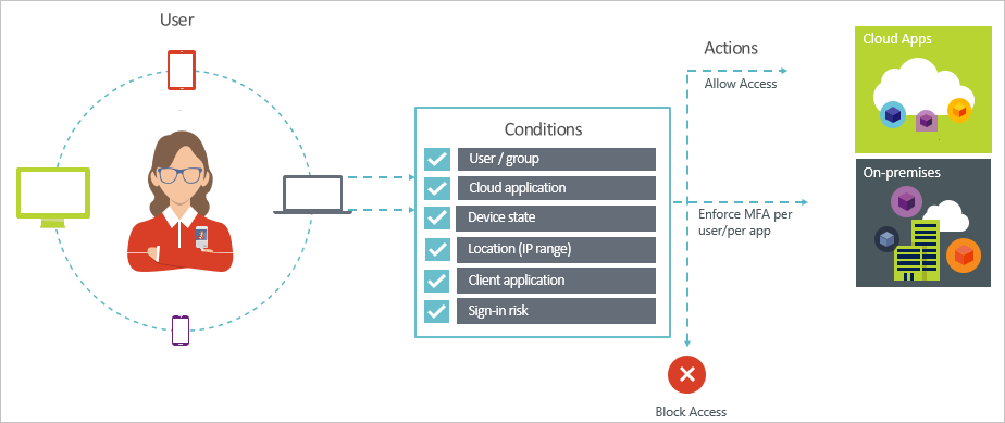 Conditional Access demystified, part 3: How does Conditional