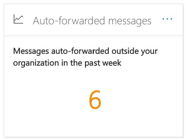 Auto-forwarded messages  Messages auto-forwarded outside your  organization in the past week  6